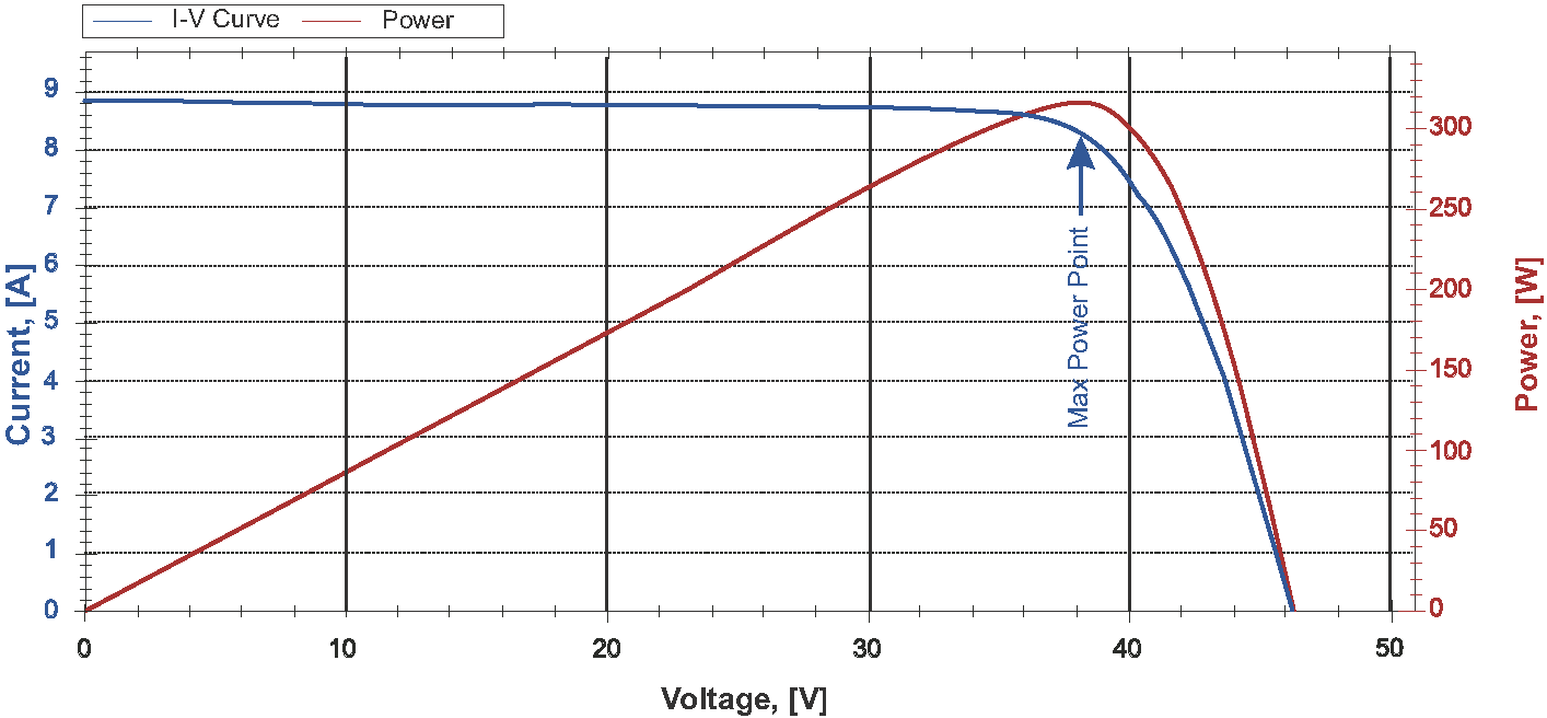 Polycrystalline Solar Panels Wattrom Of A Cell Currentvoltage V Curve Shortcircuit Current I Measurement